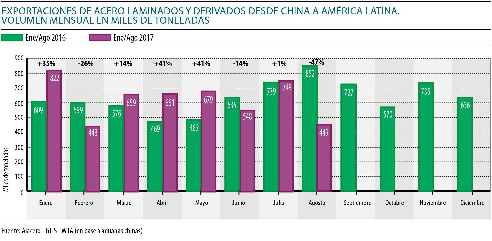 Exportaciones de Acero, China - America Latina
